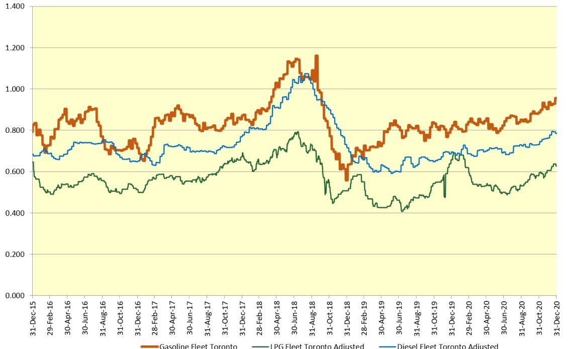 Propane vs. Diesel & Gas graph
