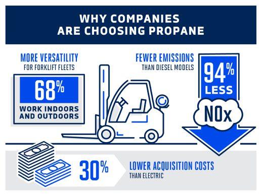 Why Companies Are Choosing Propane